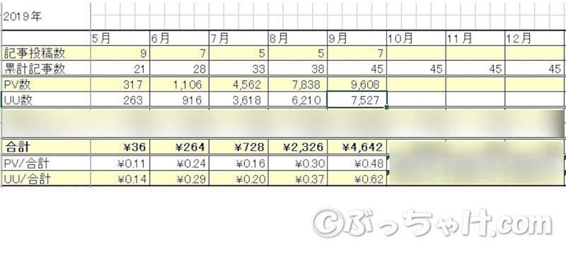 8・9カ月目の収益化結果